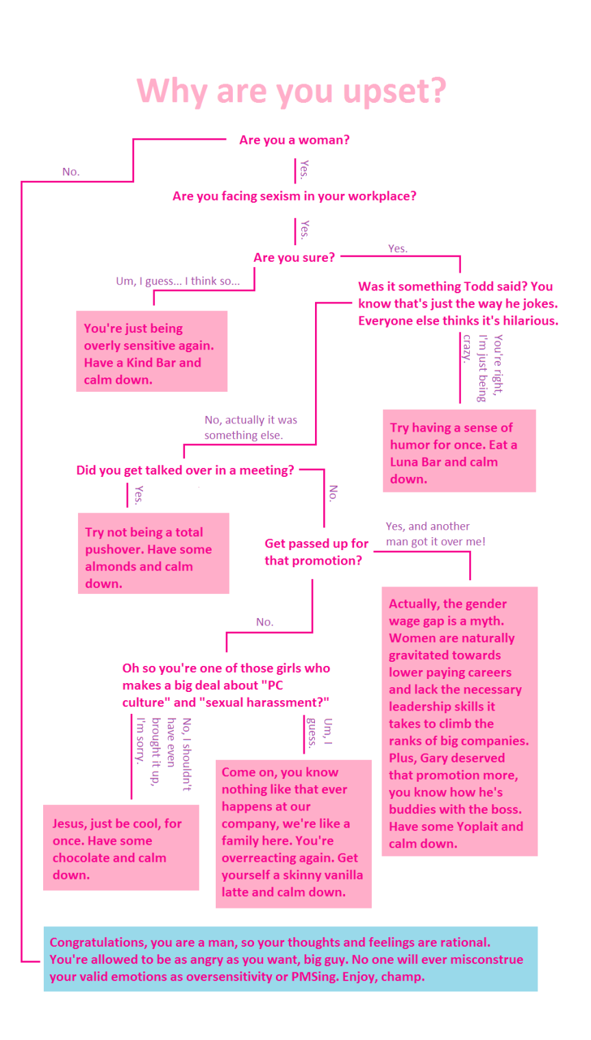 glooze-sexism-flow-chart